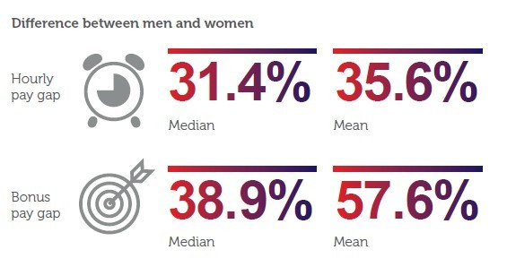 MS Amlin Gender Pay Gap - Pay differential between men and women