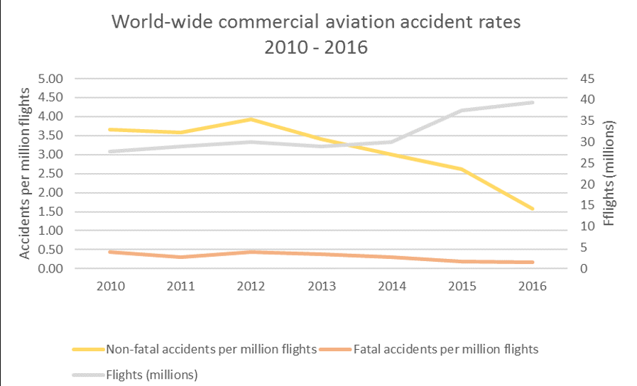 World-wide commercial aviation accident rates 2010 - 2016